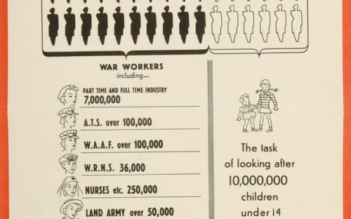 Poster showing number of women employed in the Home Front or defense services during the second World War